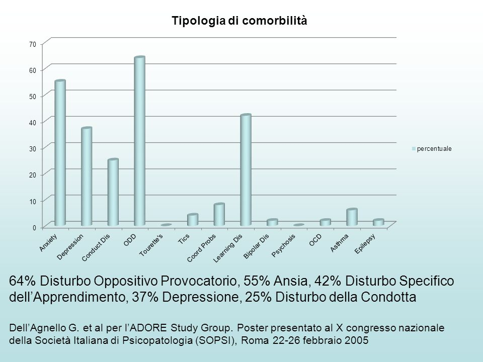 64% Disturbo Oppositivo Provocatorio, 55% Ansia, 42% Disturbo Specifico dell'Apprendimento, 37% Depressione, 25% Disturbo della Condotta Dell'Agnello G.