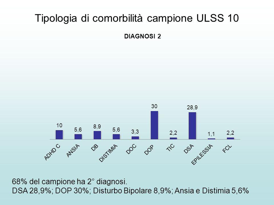 Tipologia di comorbilità campione ULSS 10