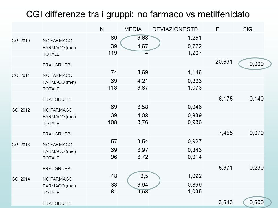 CGI differenze tra i gruppi: no farmaco vs metilfenidato