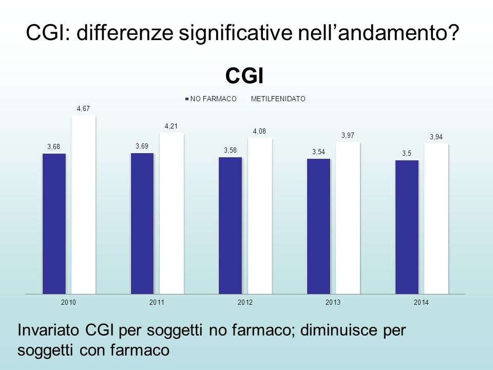 CGI: differenze significative nell'andamento