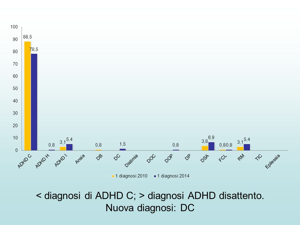 < diagnosi di ADHD C; > diagnosi ADHD disattento