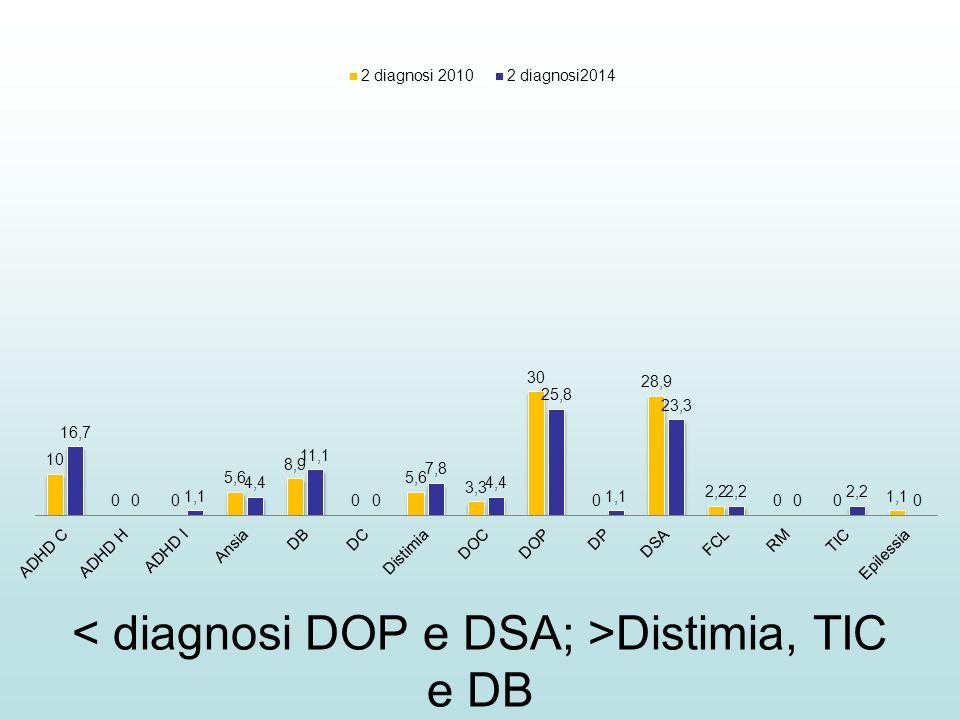 < diagnosi DOP e DSA; >Distimia, TIC e DB