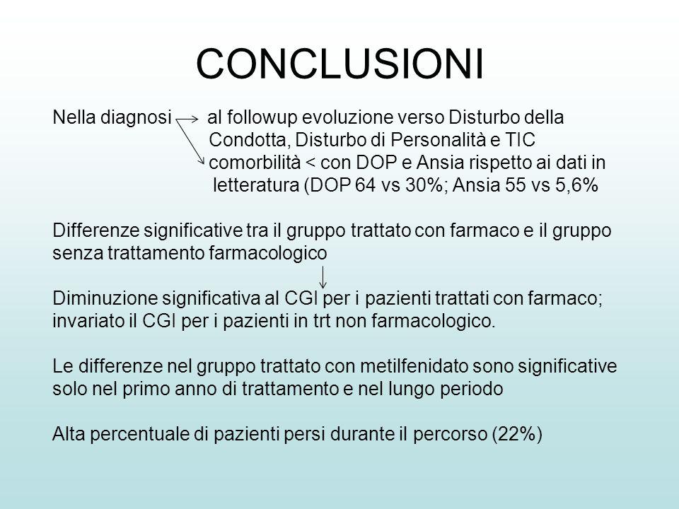 CONCLUSIONI Nella diagnosi al followup evoluzione verso Disturbo della