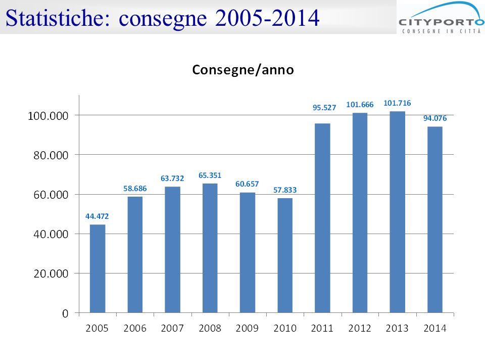 Statistiche: consegne 2005-2014