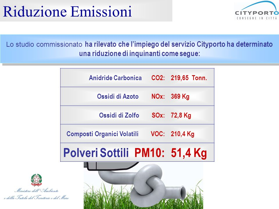 Riduzione Emissioni Polveri Sottili PM10: 51,4 Kg