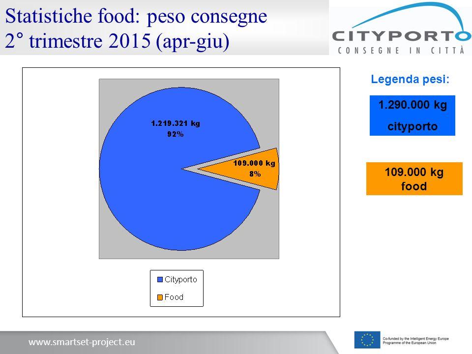 Statistiche food: peso consegne 2° trimestre 2015 (apr-giu)