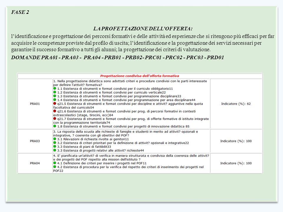 FASE 2 LA PROFETTAZIONE DELL'OFFERTA: l'identificazione e progettazione dei percorsi formativi e delle attività ed esperienze che si ritengono più efficaci per far acquisire le competenze previste dal profilo di uscita; l'identificazione e la progettazione dei servizi necessari per garantire il successo formativo a tutti gli alunni; la progettazione dei criteri di valutazione.