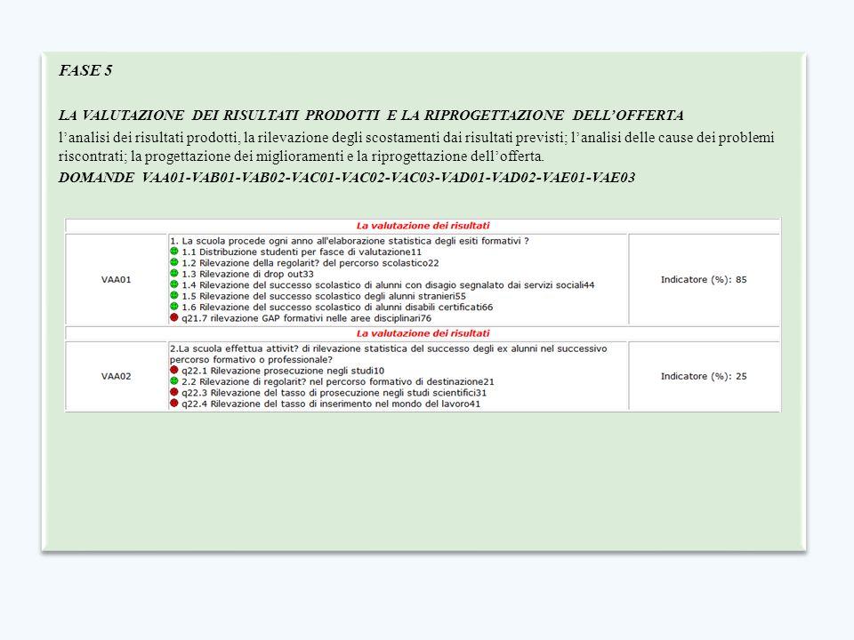 FASE 5 LA VALUTAZIONE DEI RISULTATI PRODOTTI E LA RIPROGETTAZIONE DELL'OFFERTA.