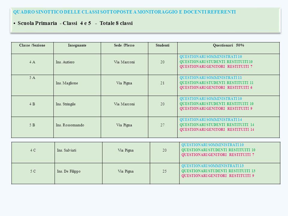 Scuola Primaria - Classi 4 e 5 - Totale 8 classi