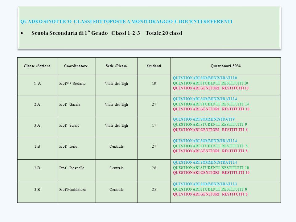 Scuola Secondaria di 1° Grado Classi 1-2-3 Totale 20 classi