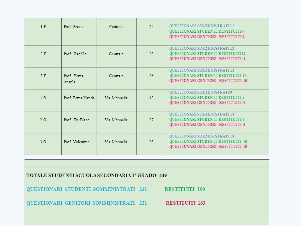 TOTALE STUDENTI SCUOLA SECONDARIA 1° GRADO 449