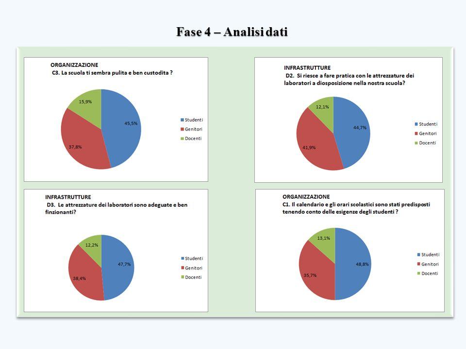 Fase 4 – Analisi dati