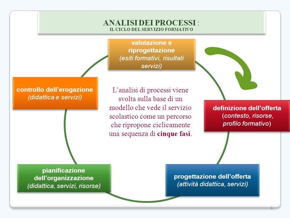 ANALISI DEI PROCESSI : IL CICLO DEL SERVIZIO FORMATIVO. valutazione e riprogettazione. (esiti formativi, risultati servizi)