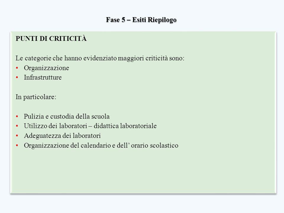 Fase 5 – Esiti Riepilogo PUNTI DI CRITICITÀ. Le categorie che hanno evidenziato maggiori criticità sono: