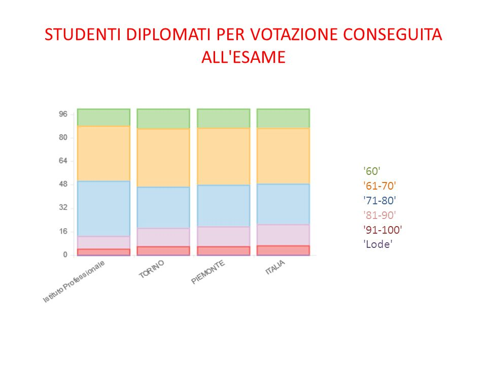 Studenti diplomati per votazione conseguita all esame