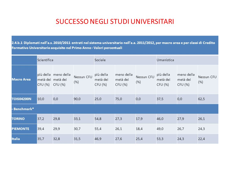 Successo negli studi universitari