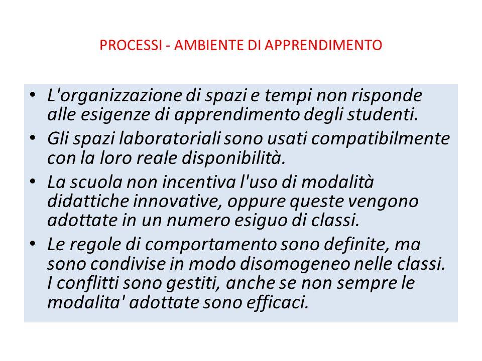 Processi - Ambiente di apprendimento