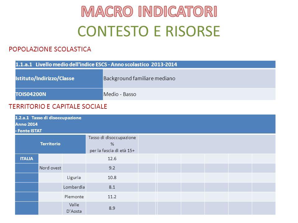 MACRO INDICATORI CONTESTO E RISORSE
