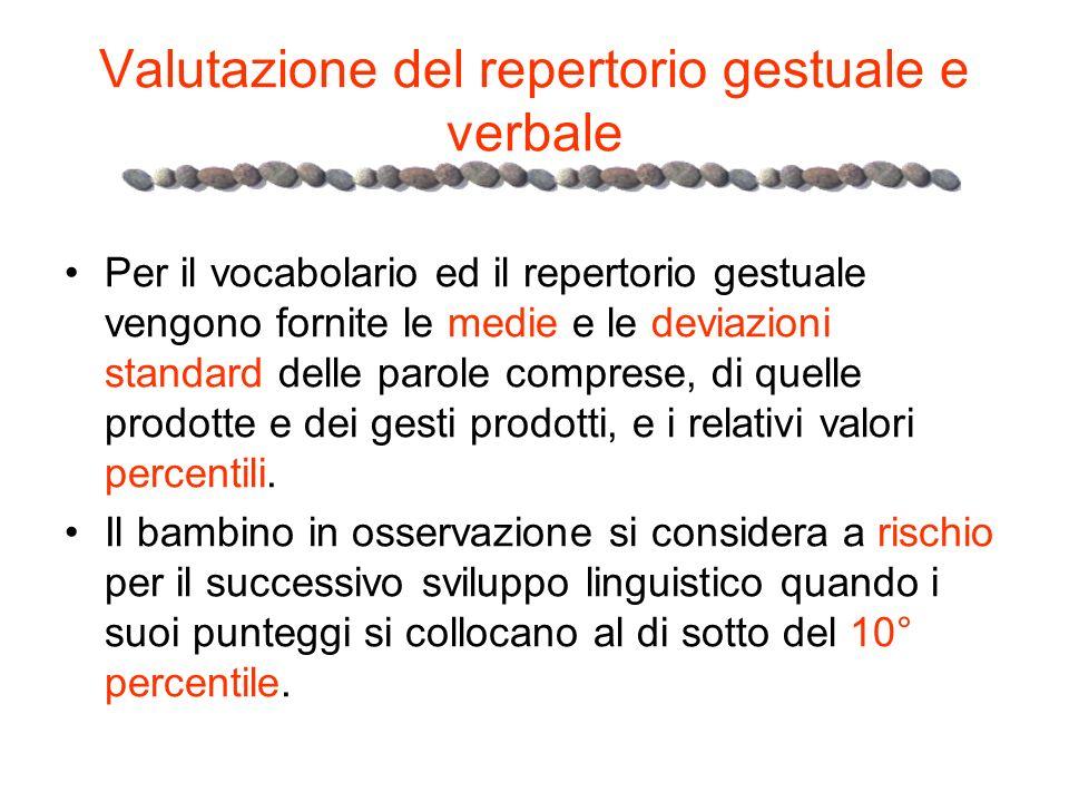 Valutazione del repertorio gestuale e verbale