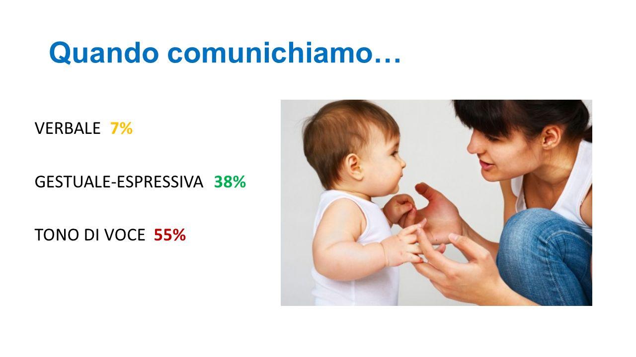Quando comunichiamo… VERBALE 7% GESTUALE-ESPRESSIVA 38% TONO DI VOCE 55%