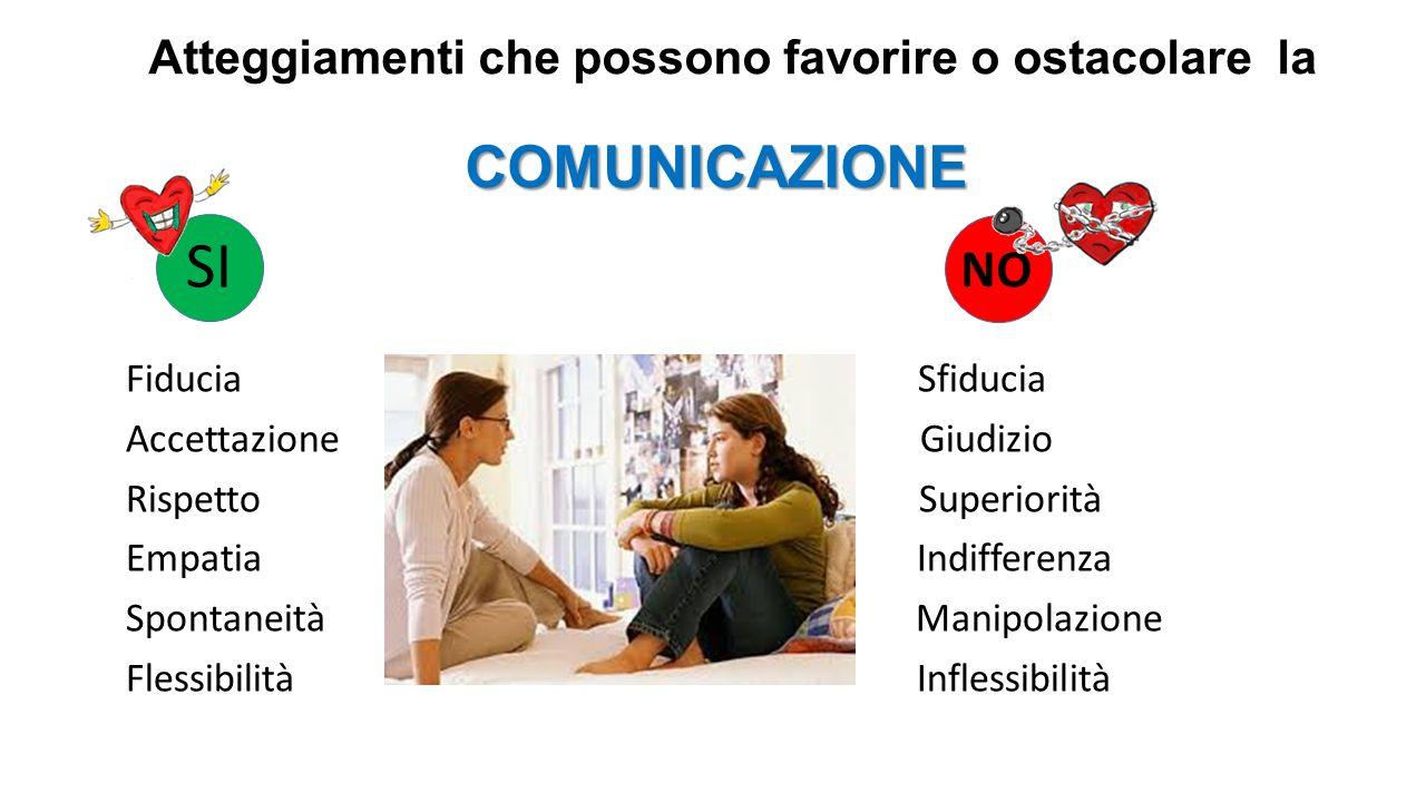 Atteggiamenti che possono favorire o ostacolare la COMUNICAZIONE
