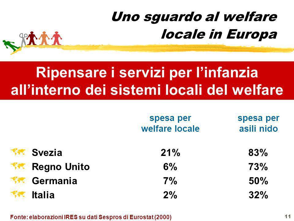 Uno sguardo al welfare locale in Europa