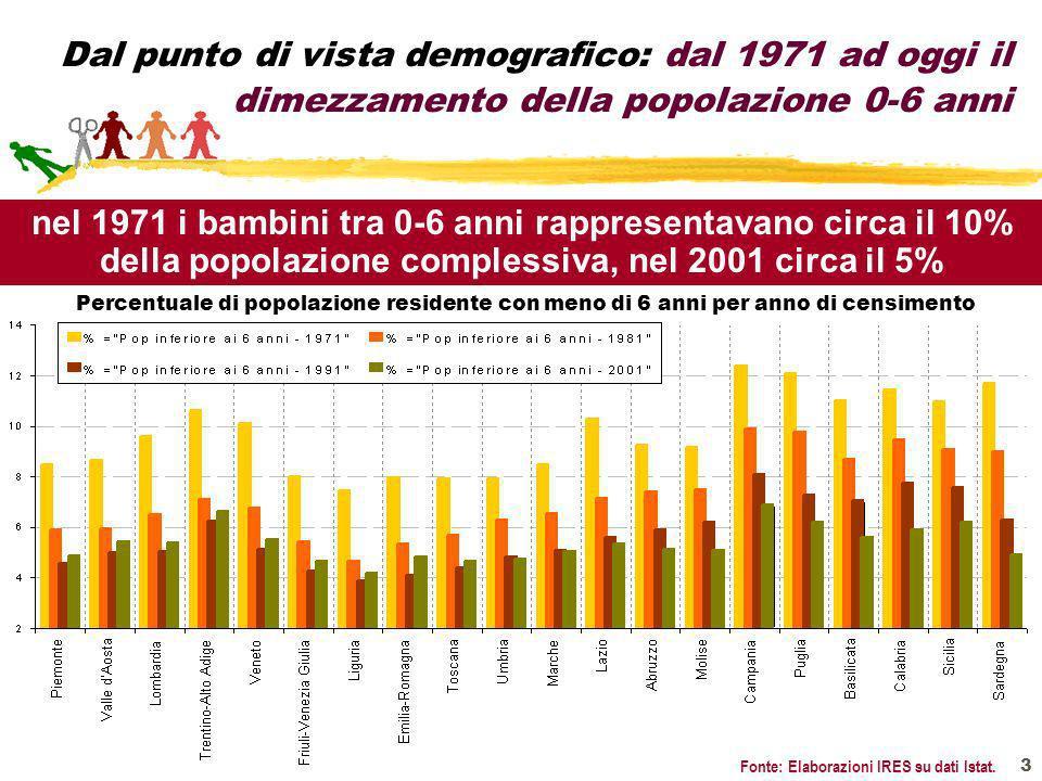 Dal punto di vista demografico: dal 1971 ad oggi il dimezzamento della popolazione 0-6 anni