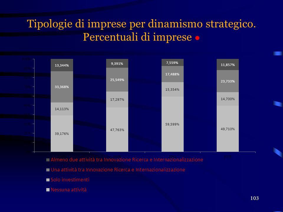 Tipologie di imprese per dinamismo strategico. Percentuali di imprese ●