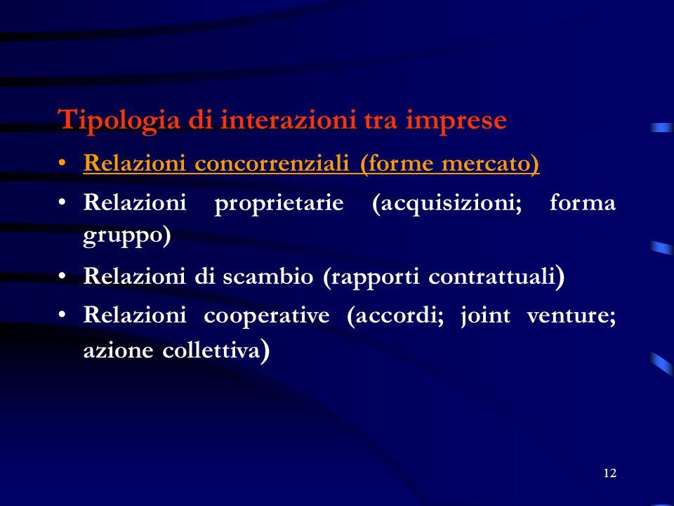 Tipologia di interazioni tra imprese