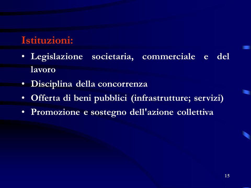 Istituzioni: Legislazione societaria, commerciale e del lavoro