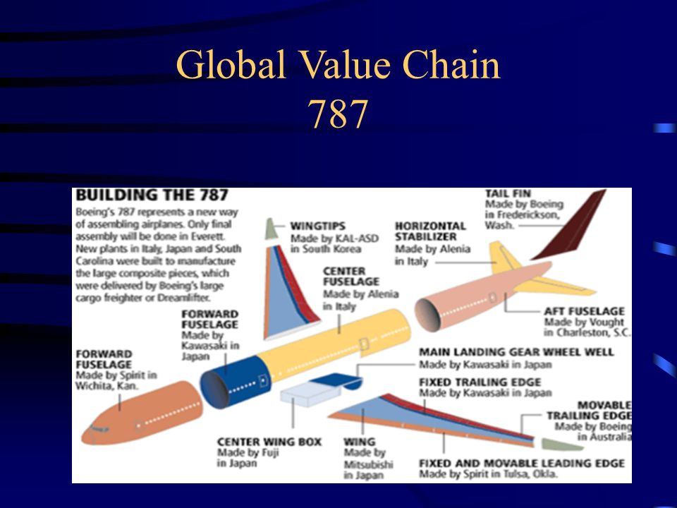 Global Value Chain 787