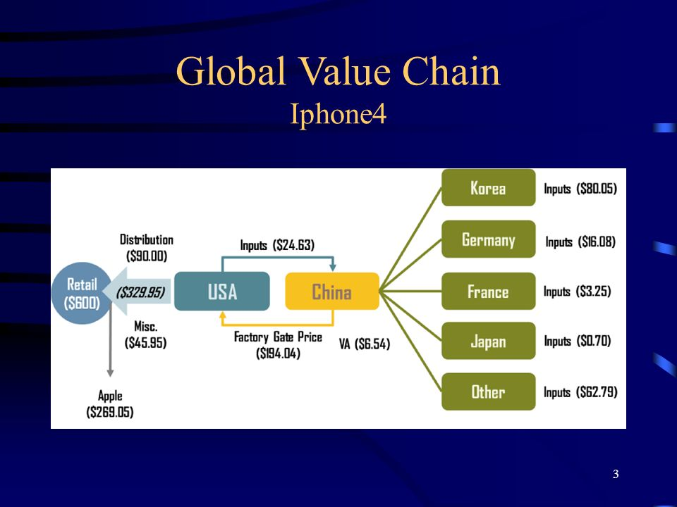Global Value Chain Iphone4