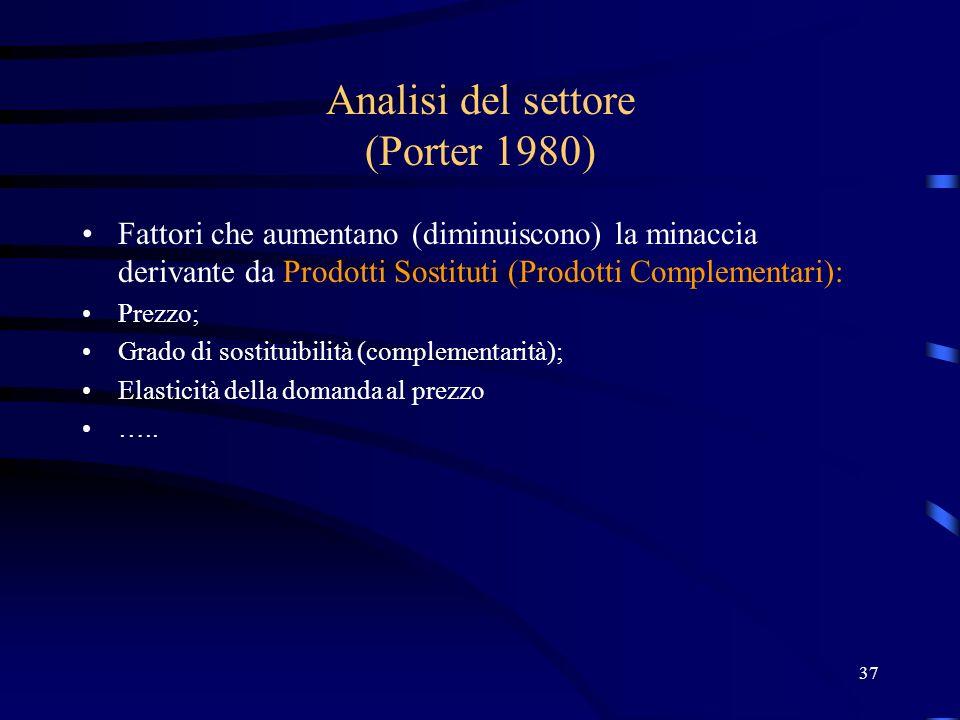 Analisi del settore (Porter 1980)
