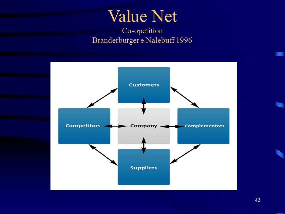 Value Net Co-opetition Branderburger e Nalebuff 1996