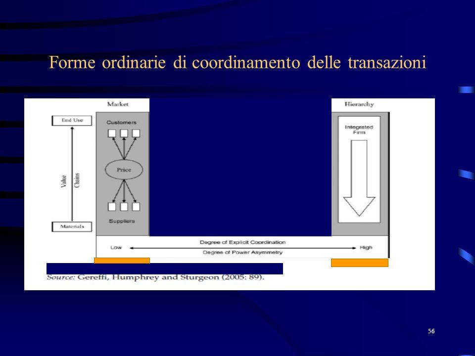 Forme ordinarie di coordinamento delle transazioni