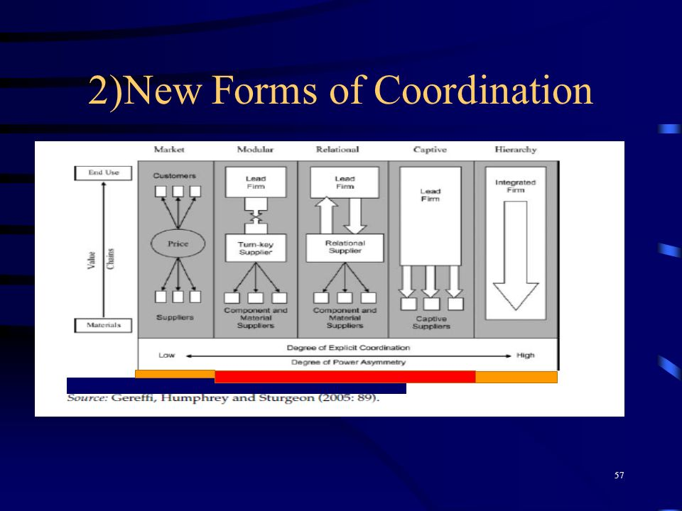 2)New Forms of Coordination