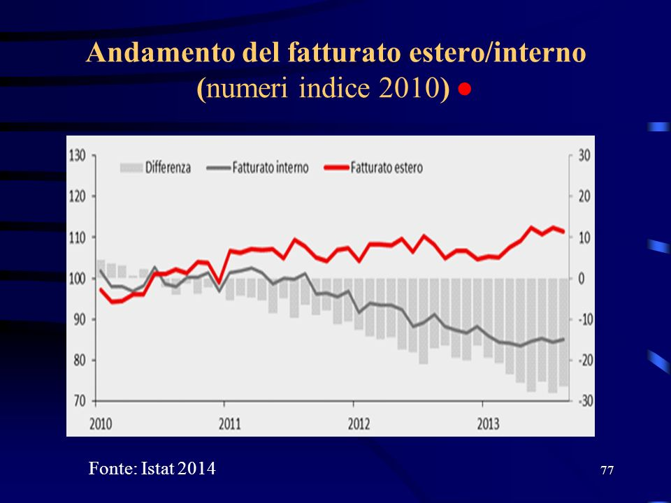 Andamento del fatturato estero/interno (numeri indice 2010) ●