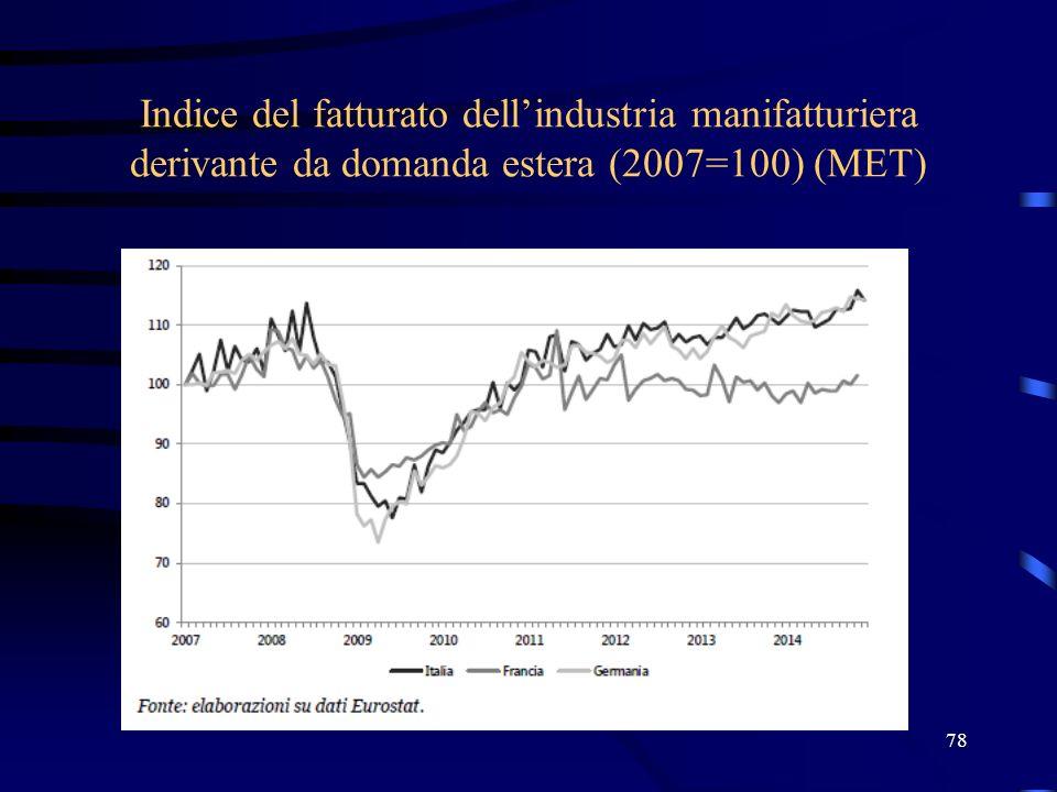 Indice del fatturato dell'industria manifatturiera derivante da domanda estera (2007=100) (MET)