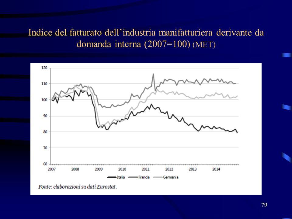 Indice del fatturato dell'industria manifatturiera derivante da domanda interna (2007=100) (MET)