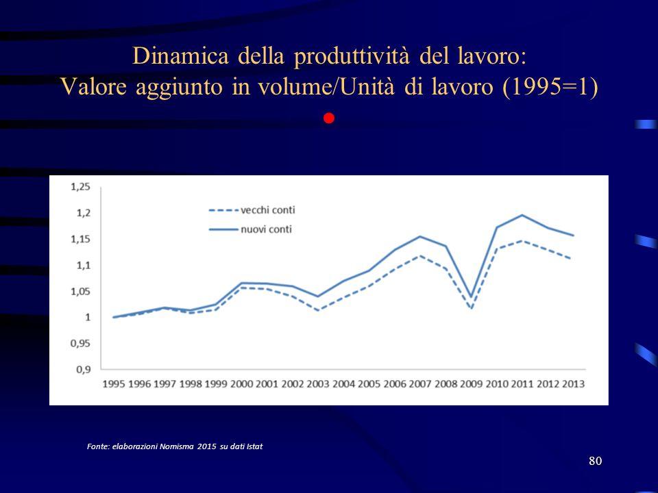 Dinamica della produttività del lavoro: Valore aggiunto in volume/Unità di lavoro (1995=1) ●