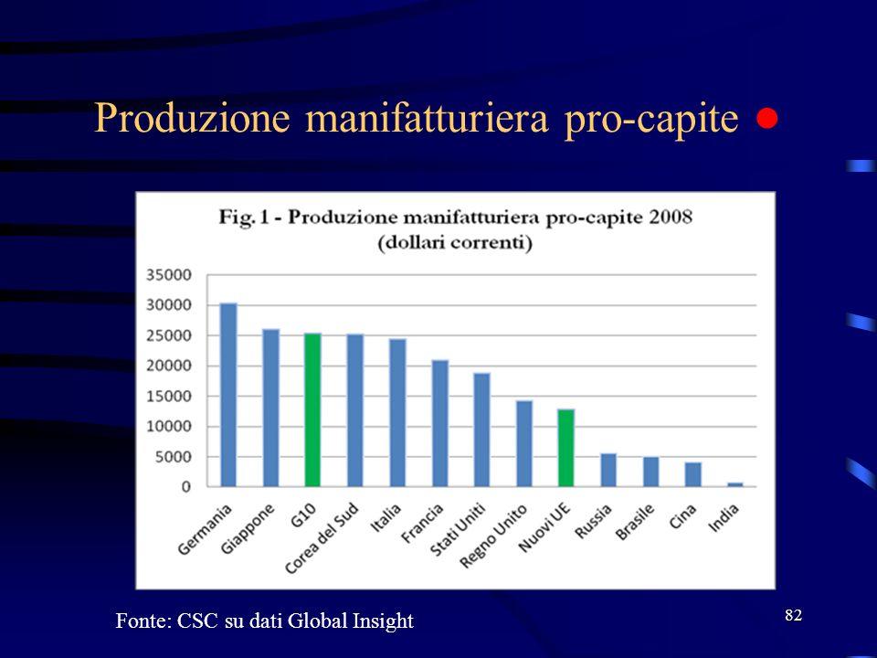 Produzione manifatturiera pro-capite ●