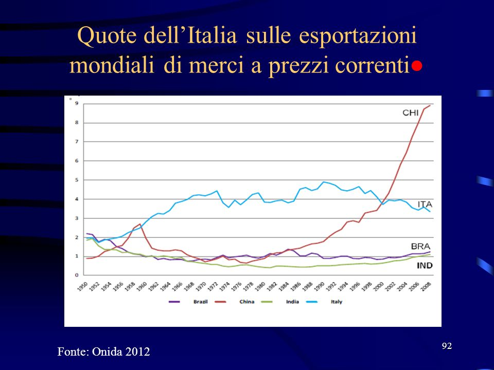 Quote dell'Italia sulle esportazioni mondiali di merci a prezzi correnti●