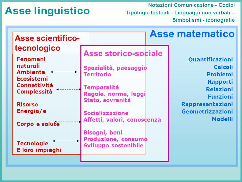 Asse linguistico Asse matematico