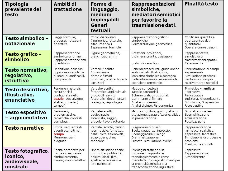 Tipologia prevalente del testo Ambiti di trattazione