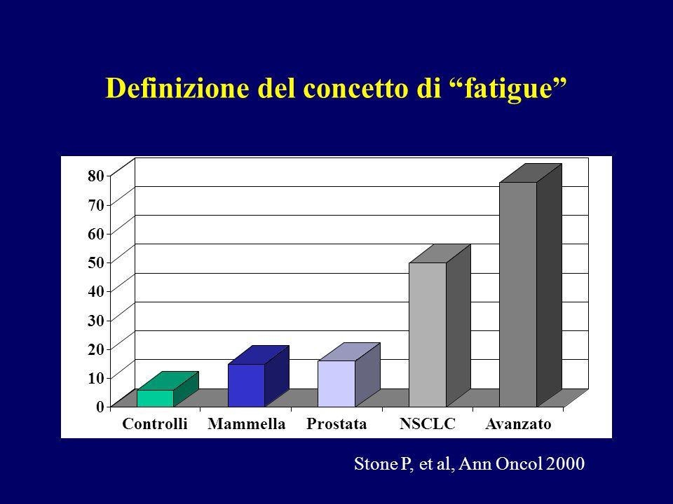 Definizione del concetto di fatigue