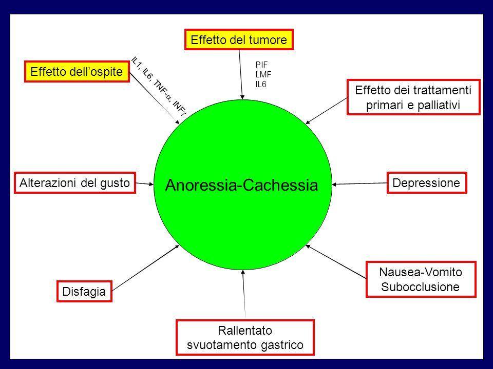 Anoressia-Cachessia Effetto del tumore Effetto dell'ospite