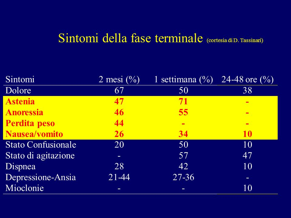 Sintomi della fase terminale (cortesia di D. Tassinari)