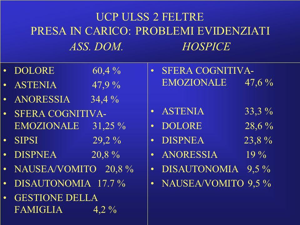 UCP ULSS 2 FELTRE PRESA IN CARICO: PROBLEMI EVIDENZIATI ASS. DOM