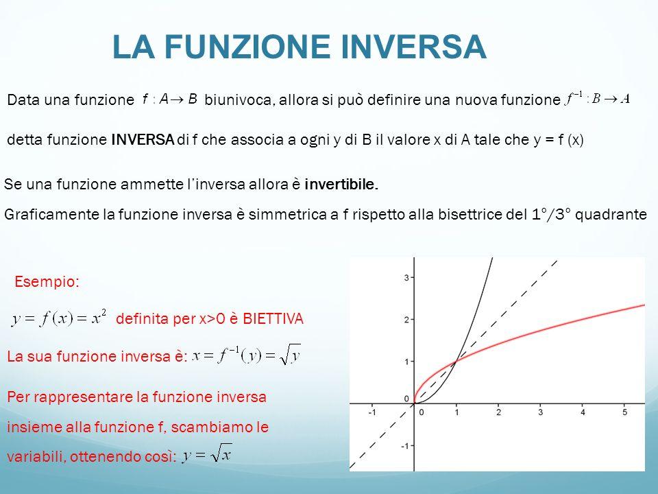 LA FUNZIONE INVERSA Data una funzione biunivoca, allora si può definire una nuova funzione.