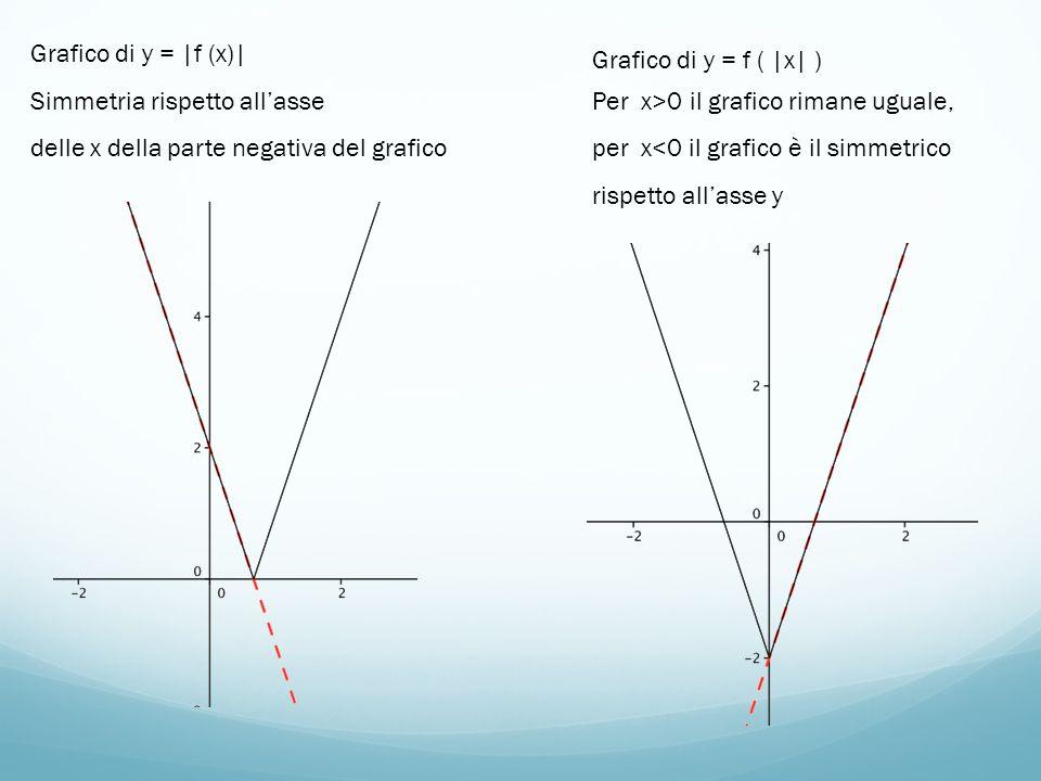 Grafico di y = |f (x)| Simmetria rispetto all'asse. delle x della parte negativa del grafico. Grafico di y = f ( |x| )